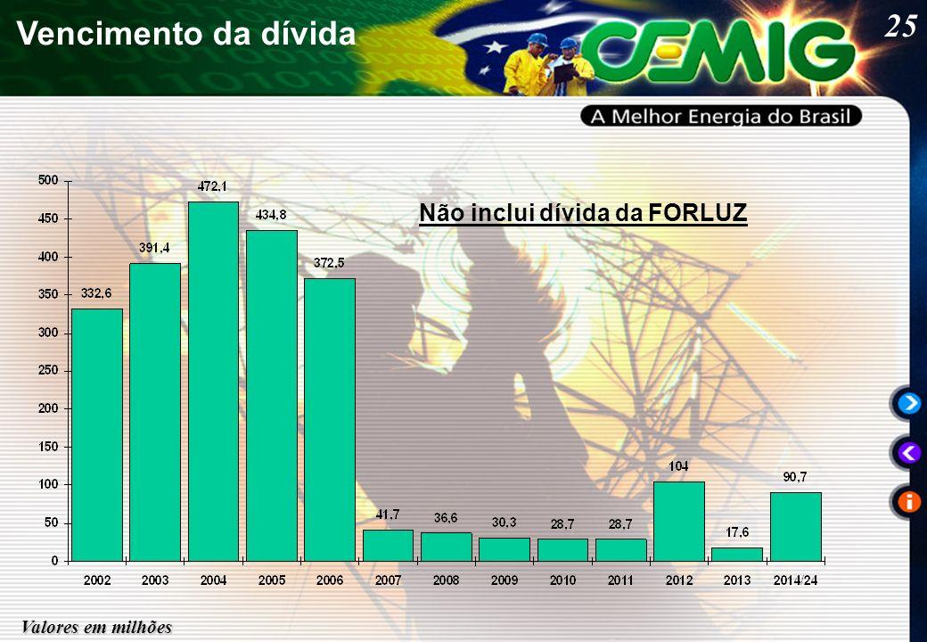 25 Vencimento da dívida Valores em milhões Não inclui dívida da FORLUZ