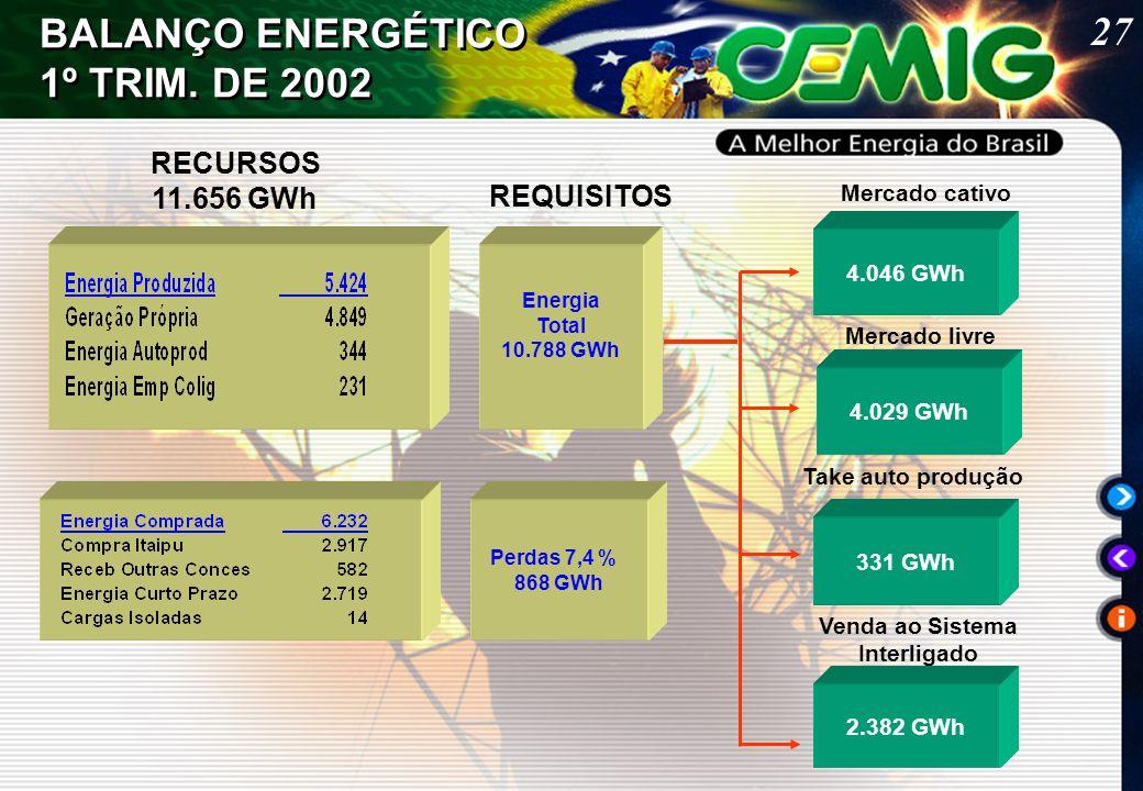 27 BALANÇO ENERGÉTICO 1º TRIM.
