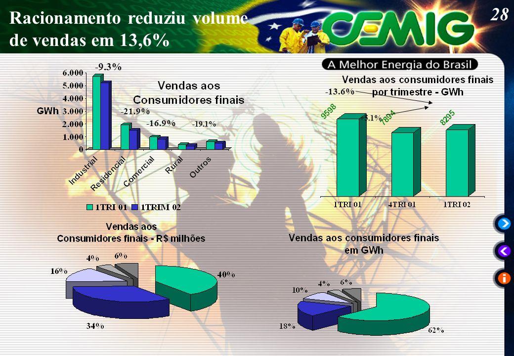28 Racionamento reduziu volume de vendas em 13,6% -13.6% +5.1% -9.3% -21.9% -16.9% -19.1%
