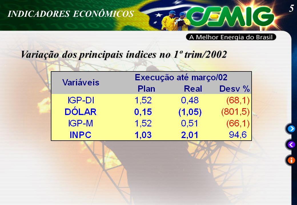 5 INDICADORES ECONÔMICOS Variação dos principais índices no 1º trim/2002
