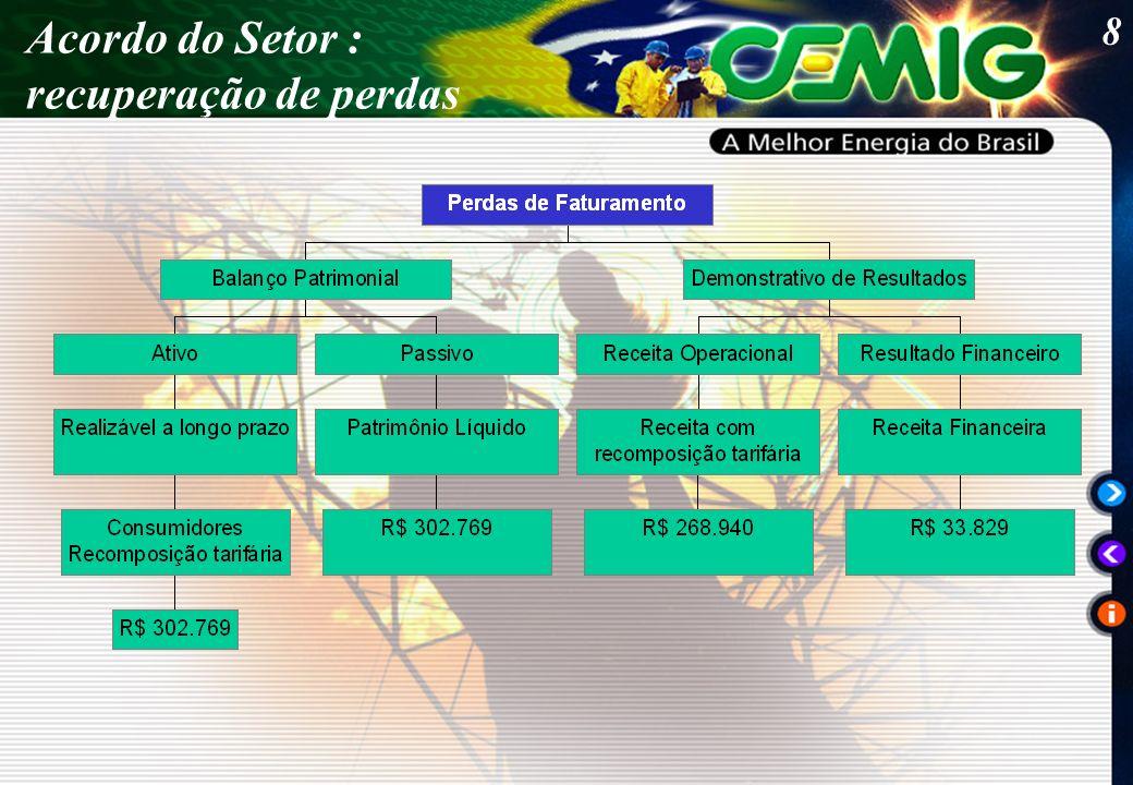 29 GANHOS DE PRODUTIVIDADE