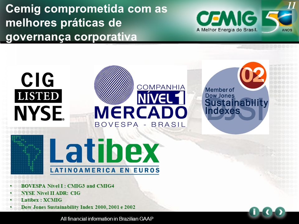 11 All financial information in Brazilian GAAP BOVESPA Nível I : CMIG3 and CMIG4BOVESPA Nível I : CMIG3 and CMIG4 NYSE Nível II ADR: CIGNYSE Nível II