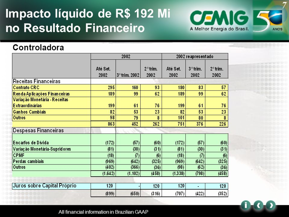 7 All financial information in Brazilian GAAP Impacto líquido de R$ 192 Mi no Resultado Financeiro Controladora