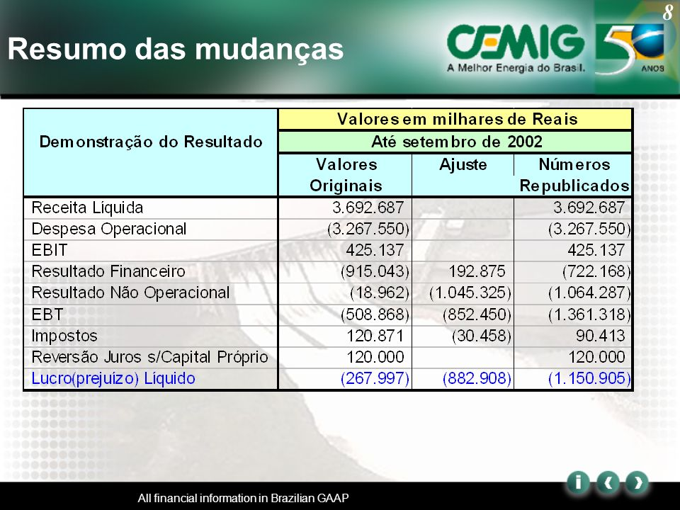 8 All financial information in Brazilian GAAP Resumo das mudanças