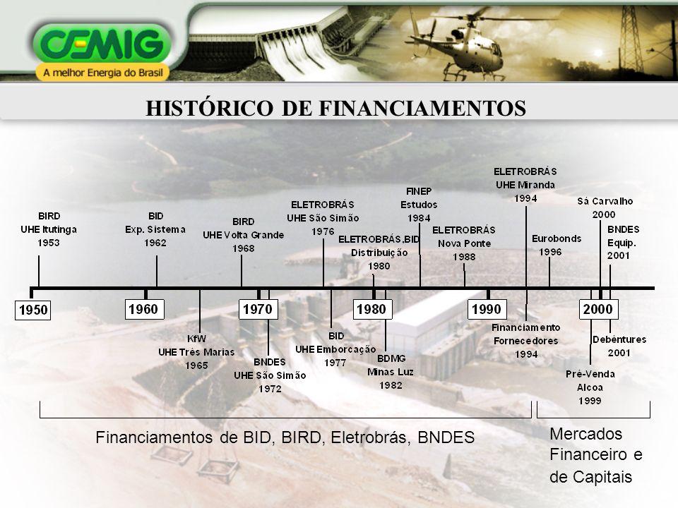 HISTÓRICO DE FINANCIAMENTOS Financiamentos de BID, BIRD, Eletrobrás, BNDES Mercados Financeiro e de Capitais