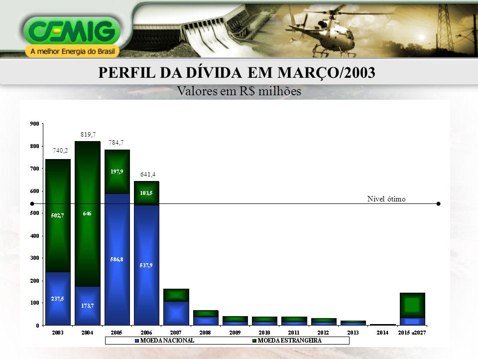 PERFIL DA DÍVIDA EM MARÇO/2003 Valores em R$ milhões 740,2 819,7 784,7 641,4 Nível ótimo