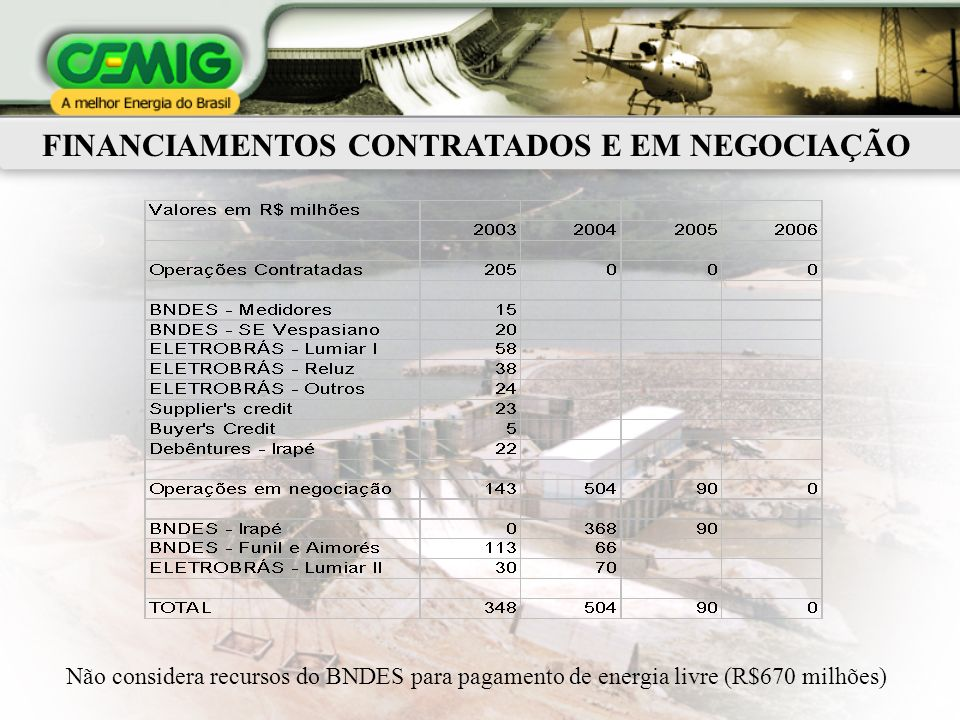 FINANCIAMENTOS CONTRATADOS E EM NEGOCIAÇÃO Não considera recursos do BNDES para pagamento de energia livre (R$670 milhões)