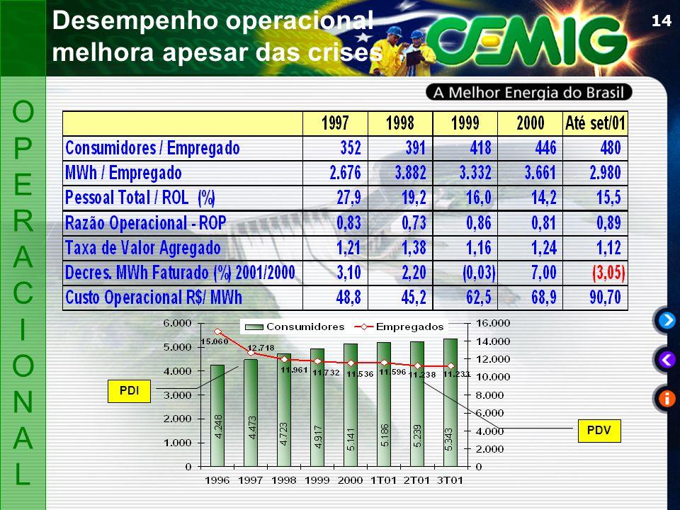 14 Desempenho operacional melhora apesar das crises PDI OPERACIONALOPERACIONAL PDV
