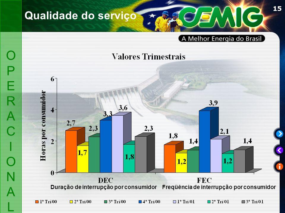 15 OPERACIONALOPERACIONAL Qualidade do serviço Duração de interrupção por consumidorFreqüência de interrupção por consumidor
