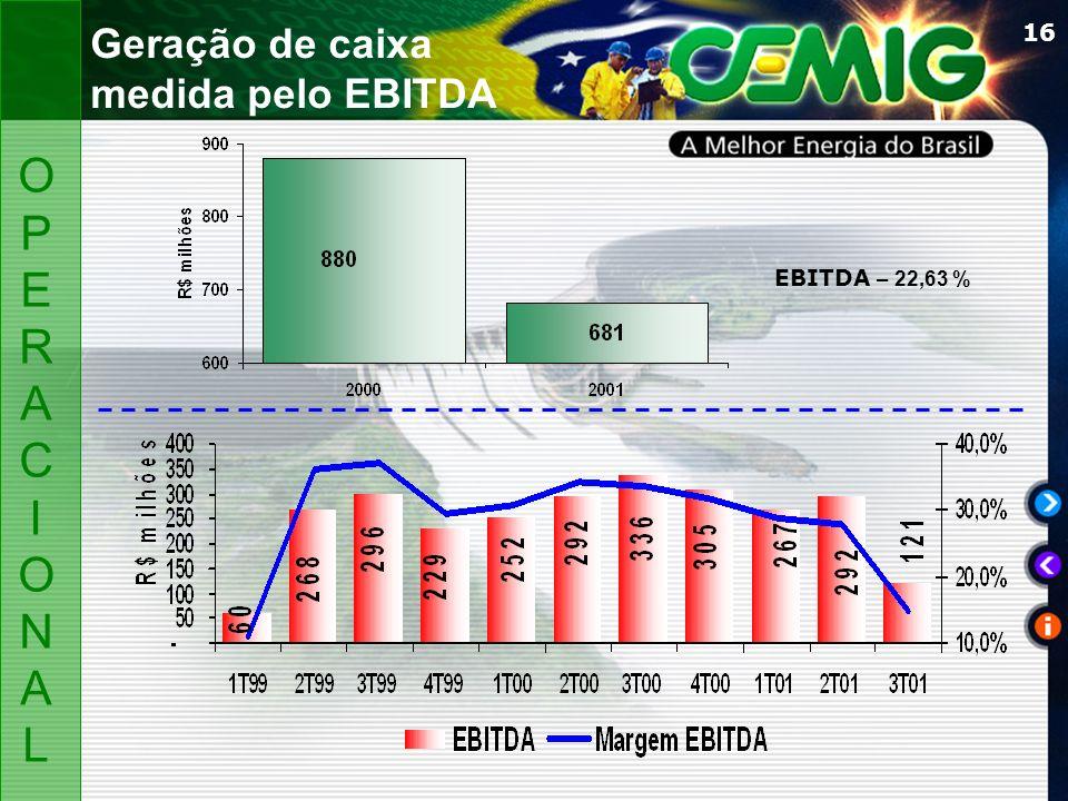 16 EBITDA – 22,63 % OPERACIONALOPERACIONAL Geração de caixa medida pelo EBITDA