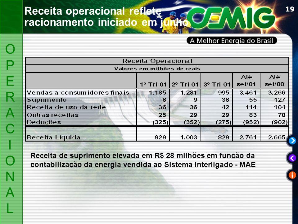 19 Receita operacional reflete racionamento iniciado em junho Receita de suprimento elevada em R$ 28 milhões em função da contabilização da energia vendida ao Sistema Interligado - MAE OPERACIONALOPERACIONAL