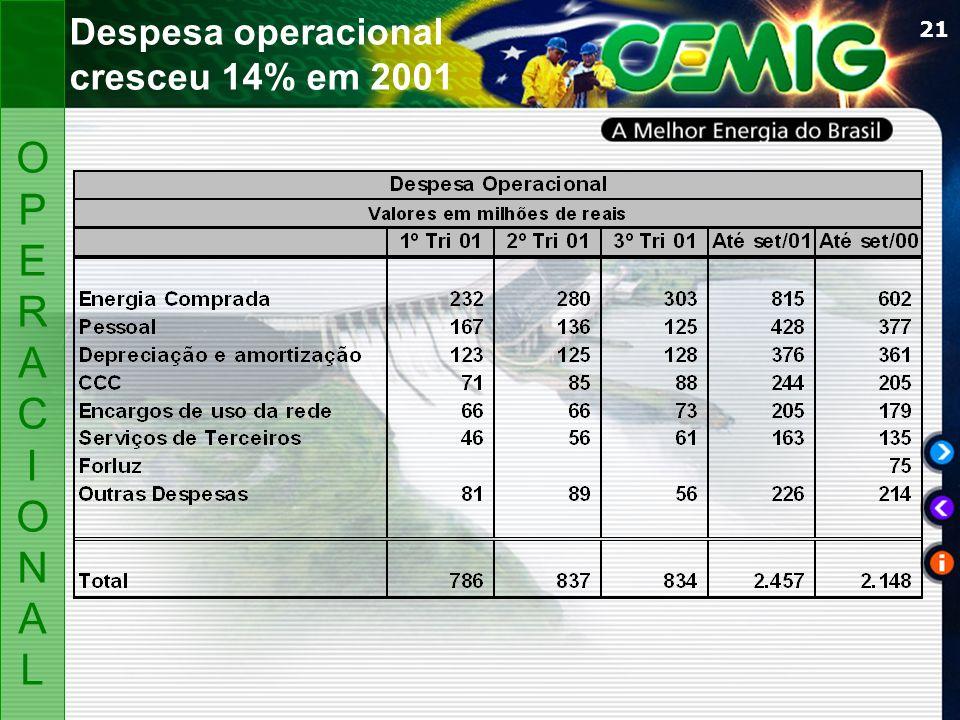 21 Despesa operacional cresceu 14% em 2001 OPERACIONALOPERACIONAL