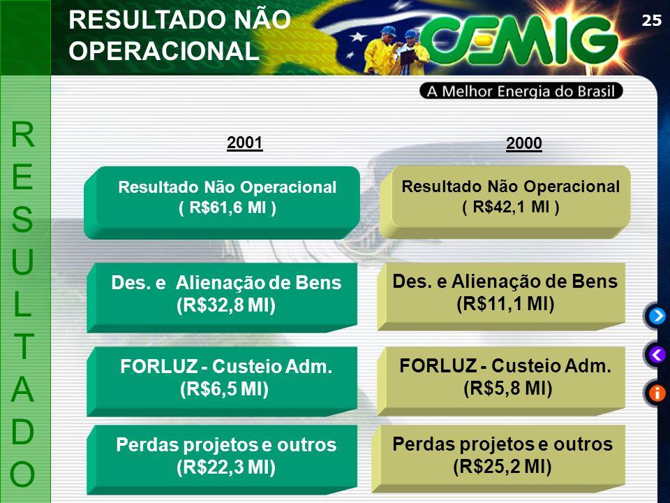 25 Resultado Não Operacional ( R$61,6 MI ) Resultado Não Operacional ( R$42,1 MI ) FORLUZ - Custeio Adm.