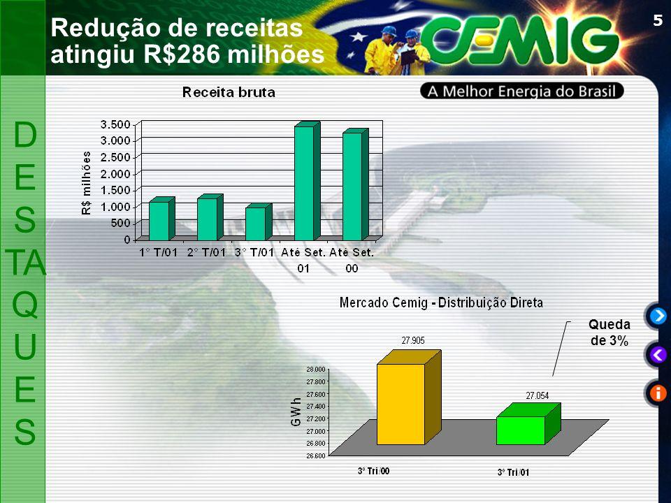 5 Redução de receitas atingiu R$286 milhões Queda de 3% D ES TA Q U ES