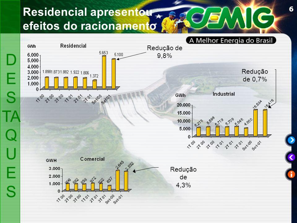 6 Residencial apresentou efeitos do racionamento Redução de 9,8% Redução de 4,3% Redução de 0,7% D ES TA Q U ES