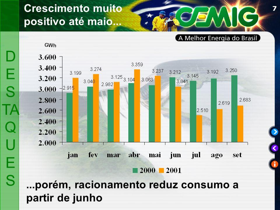 7 Crescimento muito positivo até maio... D ES TA Q U ES...porém, racionamento reduz consumo a partir de junho