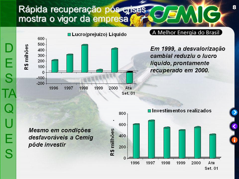8 Rápida recuperação pós crises mostra o vigor da empresa Em 1999, a desvalorização cambial reduziu o lucro líquido, prontamente recuperado em 2000.