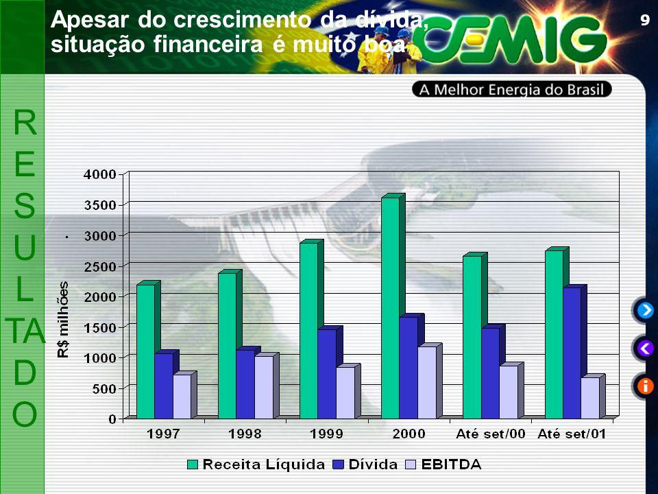9 Apesar do crescimento da dívida, situação financeira é muito boa R ES U L TA D O
