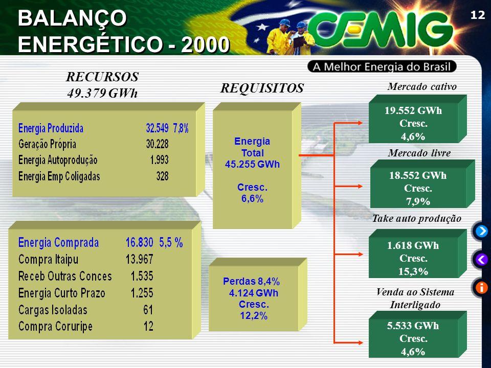 12 REQUISITOS Mercado cativo Mercado livre Venda ao Sistema Interligado 19.552 GWh Cresc. 4,6% 18.552 GWh Cresc. 7,9% 5.533 GWh Cresc. 4,6% Energia To
