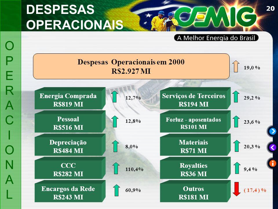 20 Despesas Operacionais em 2000 R$2.927 MI Serviços de Terceiros R$194 MI Forluz - aposentados R$101 MI Materiais R$71 MI Energia Comprada R$819 MI P