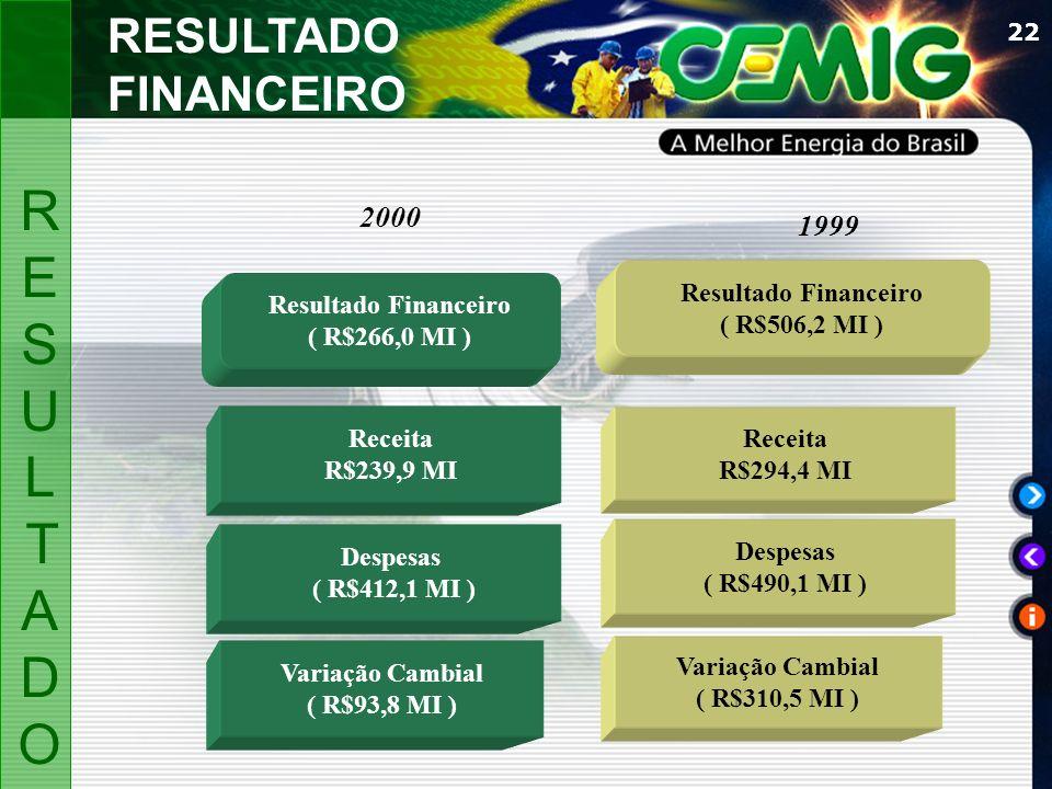 22 Resultado Financeiro ( R$266,0 MI ) Resultado Financeiro ( R$506,2 MI ) Variação Cambial ( R$93,8 MI ) Despesas ( R$412,1 MI ) Receita R$239,9 MI R