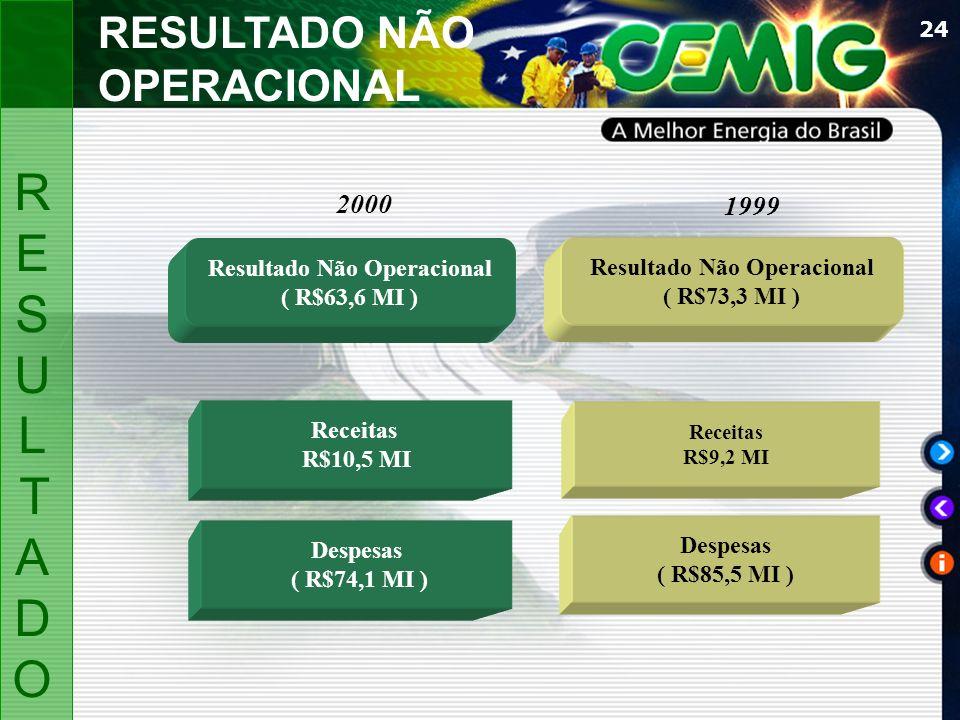 24 Resultado Não Operacional ( R$63,6 MI ) Resultado Não Operacional ( R$73,3 MI ) Despesas ( R$74,1 MI ) Receitas R$10,5 MI Receitas R$9,2 MI 2000 19