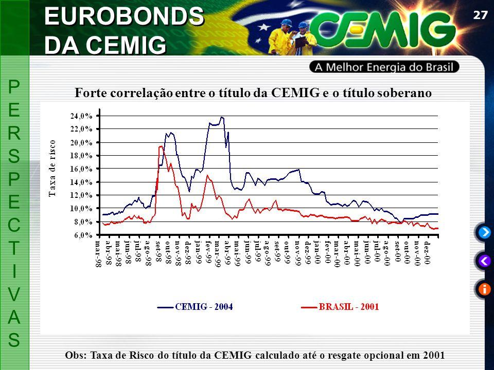 27 PERSPECTIVASPERSPECTIVAS EUROBONDS DA CEMIG Forte correlação entre o título da CEMIG e o título soberano Obs: Taxa de Risco do título da CEMIG calc