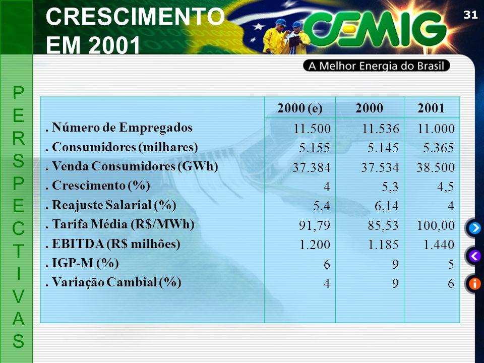 31 CRESCIMENTO EM 2001 PERSPECTIVASPERSPECTIVAS. Número de Empregados. Consumidores (milhares). Venda Consumidores (GWh). Crescimento (%). Reajuste Sa