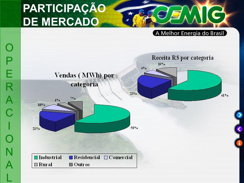 OPERACIONALOPERACIONAL PARTICIPAÇÃO DE MERCADO