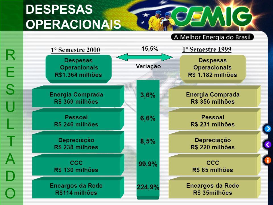 Despesas Operacionais R$1.364 milhões Energia Comprada R$ 356 milhões Pessoal R$ 231 milhões Depreciação R$ 220 milhões Despesas Operacionais R$ 1.182 milhões Energia Comprada R$ 369 milhões Pessoal R$ 246 milhões Depreciação R$ 238 milhões CCC R$ 65 milhões Encargos da Rede R$ 35milhões CCC R$ 130 milhões Encargos da Rede R$114 milhões 3,6% 6,6% 8,5% 99,9% 224,9% Variação 15,5% 1º Semestre 2000 1º Semestre 1999 DESPESAS OPERACIONAIS RESULTADORESULTADO