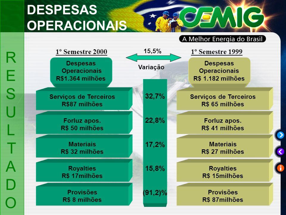 Despesas Operacionais R$1.364 milhões Serviços de Terceiros R$ 65 milhões Forluz apos.