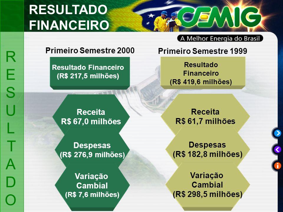 Resultado Financeiro (R$ 217,5 milhões) Receita R$ 67,0 milhões Despesas (R$ 276,9 milhões ) Variação Cambial (R$ 7,6 milhões) Receita R$ 61,7 milhões Despesas (R$ 182,8 milhões) Variação Cambial (R$ 298,5 milhões) Resultado Financeiro (R$ 419,6 milhões) Primeiro Semestre 2000 Primeiro Semestre 1999 RESULTADO FINANCEIRO RESULTADORESULTADO