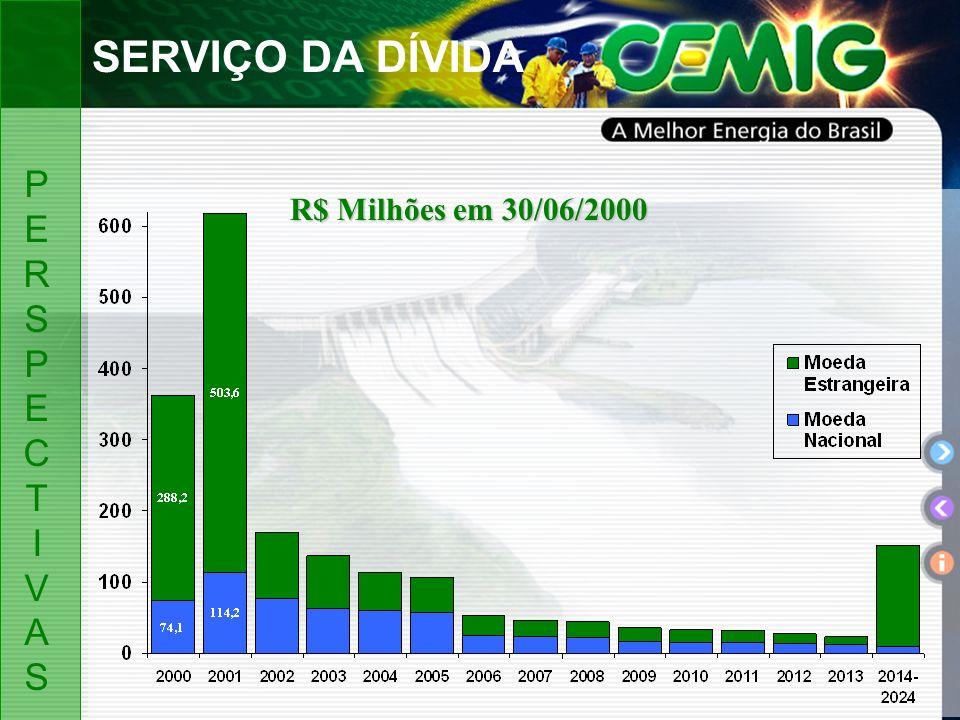 R$ Milhões em 30/06/2000 SERVIÇO DA DÍVIDA PERSPECTIVASPERSPECTIVAS