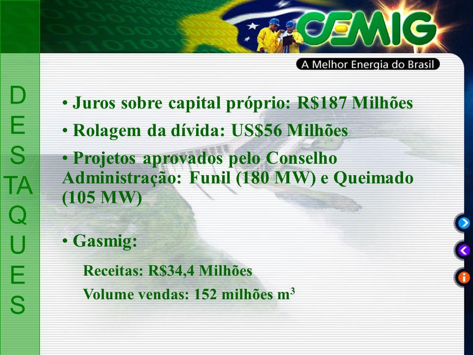 D ES TA Q U ES Juros sobre capital próprio: R$187 Milhões Rolagem da dívida: US$56 Milhões Gasmig: Receitas: R$34,4 Milhões Volume vendas: 152 milhões m 3 Projetos aprovados pelo Conselho Administração: Funil (180 MW) e Queimado (105 MW)