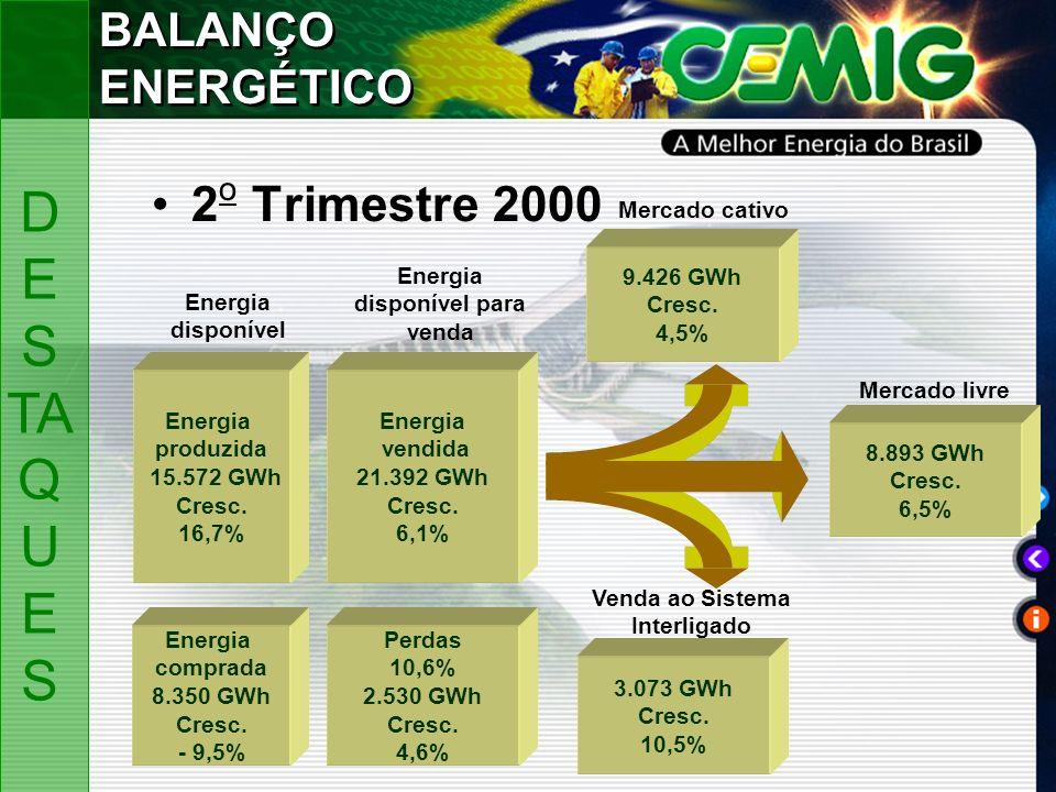 2 o Trimestre 2000 Energia disponível para venda Energia disponível Mercado cativo Mercado livre Venda ao Sistema Interligado 9.426 GWh Cresc.