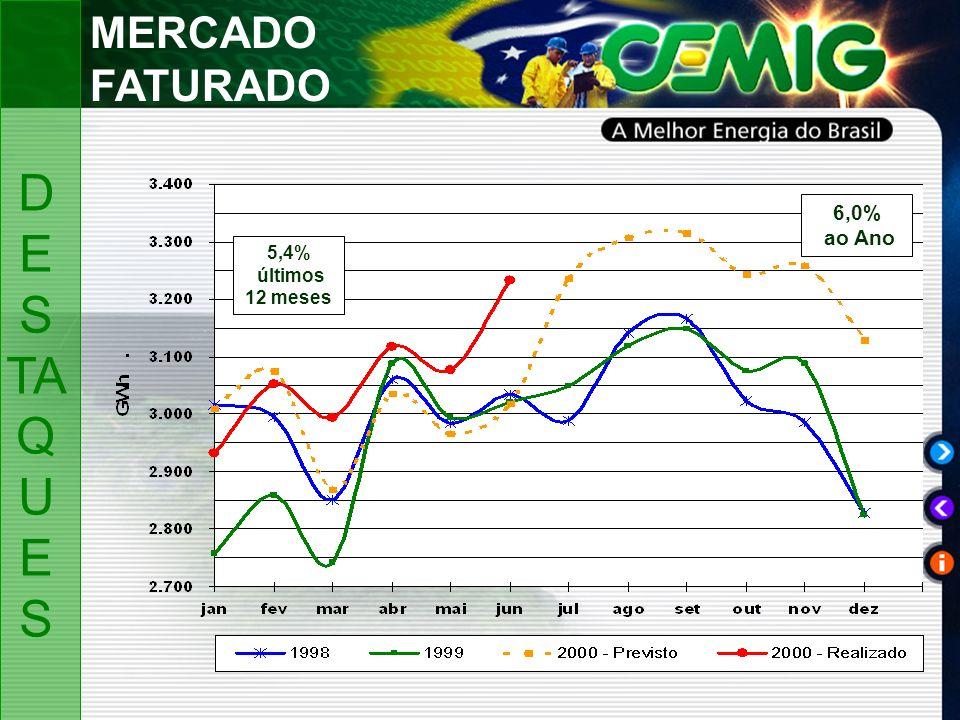 MERCADO FATURADO 6,0% ao Ano 5,4% últimos 12 meses D ES TA Q U ES