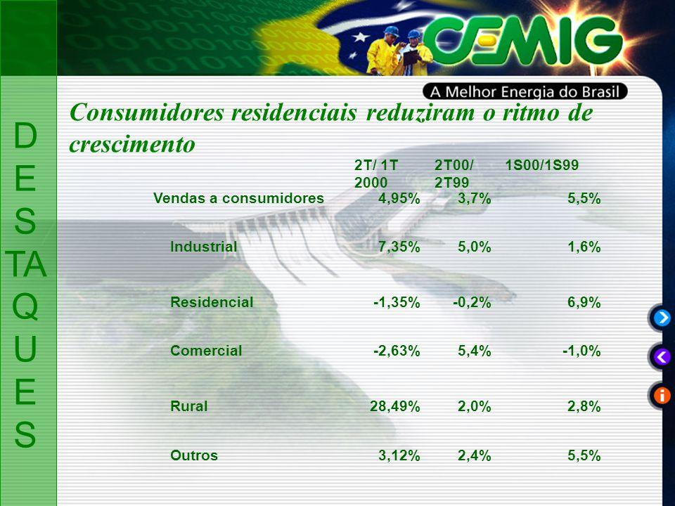 Consumidores residenciais reduziram o ritmo de crescimento 2T/ 1T 2000 2T00/ 2T99 1S00/1S99 Vendas a consumidores4,95%3,7%5,5% Industrial7,35%5,0%1,6% Residencial-1,35%-0,2%6,9% Comercial-2,63%5,4%-1,0% Rural28,49%2,0%2,8% Outros3,12%2,4%5,5% D ES TA Q U ES