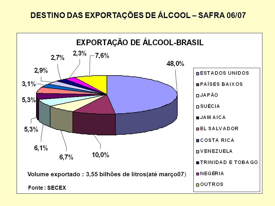 DESTINO DAS EXPORTAÇÕES DE ÁLCOOL – SAFRA 06/07 Volume exportado : 3,55 bilhões de litros(até março07) Fonte : SECEX