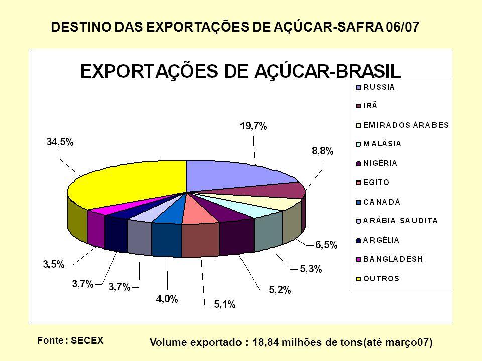 DESTINO DAS EXPORTAÇÕES DE AÇÚCAR-SAFRA 06/07 Fonte : SECEX Volume exportado : 18,84 milhões de tons(até março07)
