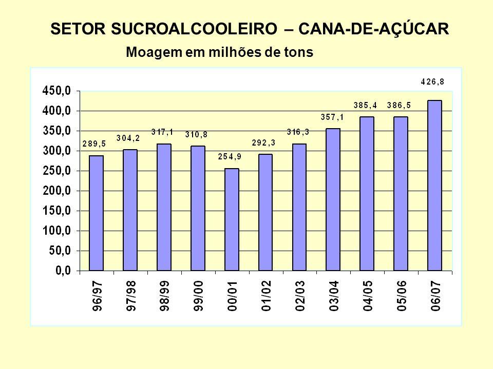 SETOR SUCROALCOOLEIRO – CANA-DE-AÇÚCAR Moagem em milhões de tons