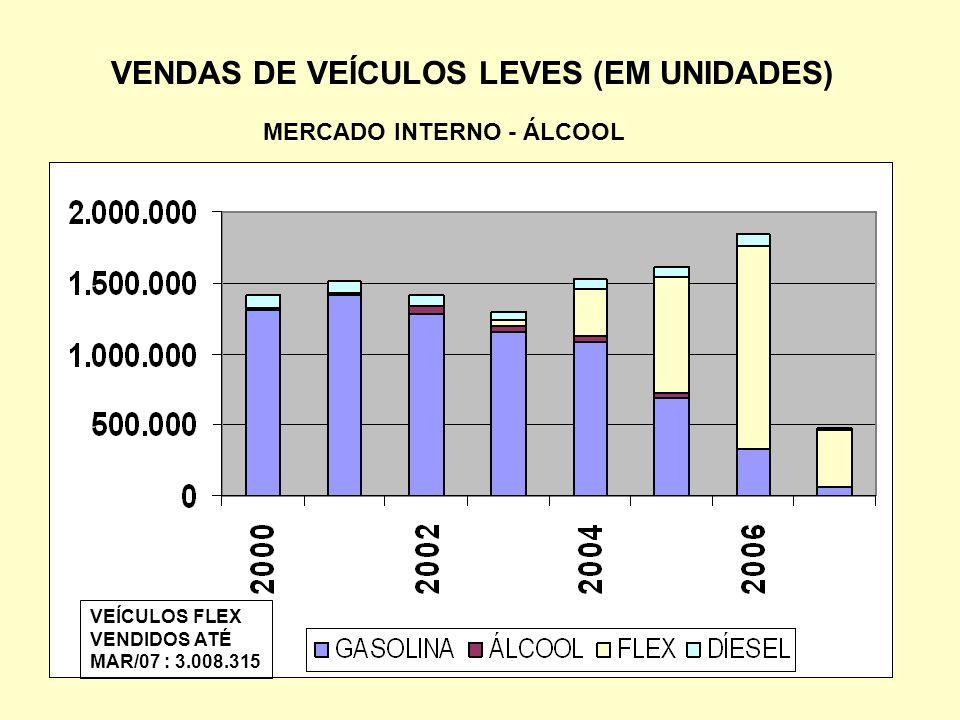 VENDAS DE VEÍCULOS LEVES (EM UNIDADES) MERCADO INTERNO - ÁLCOOL VEÍCULOS FLEX VENDIDOS ATÉ MAR/07 : 3.008.315