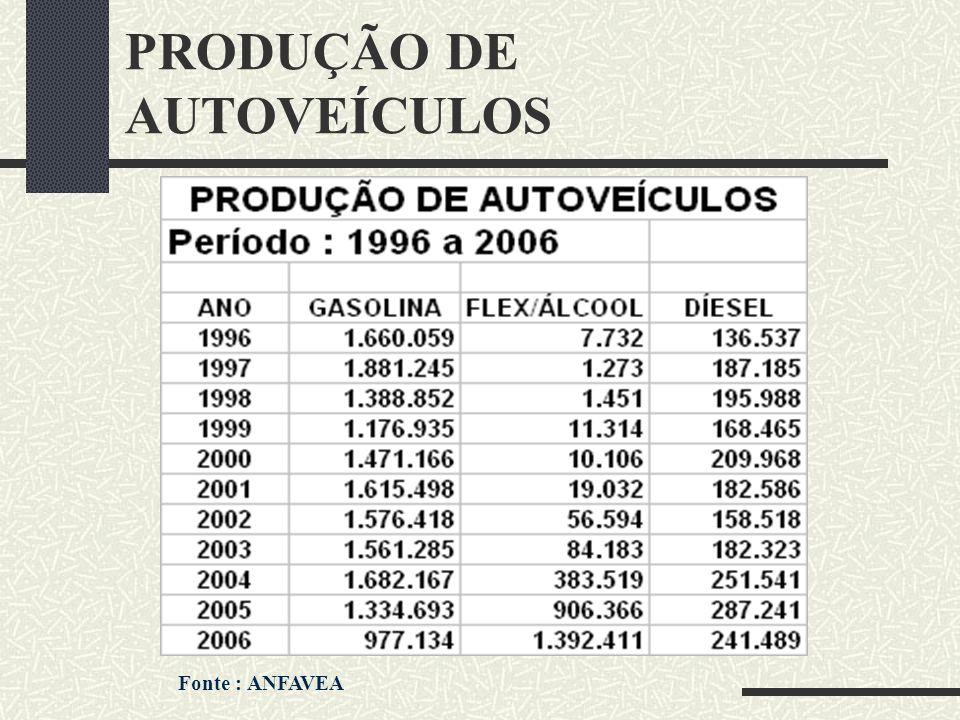 PRODUÇÃO DE AUTOVEÍCULOS Fonte : ANFAVEA