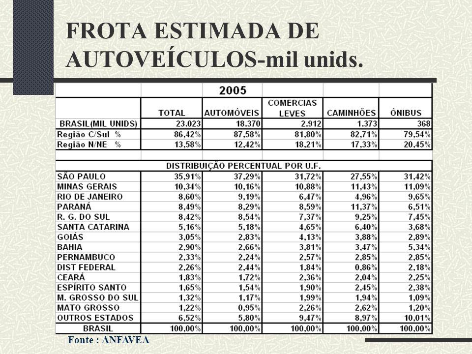 FROTA ESTIMADA DE AUTOVEÍCULOS-mil unids. Fonte : ANFAVEA