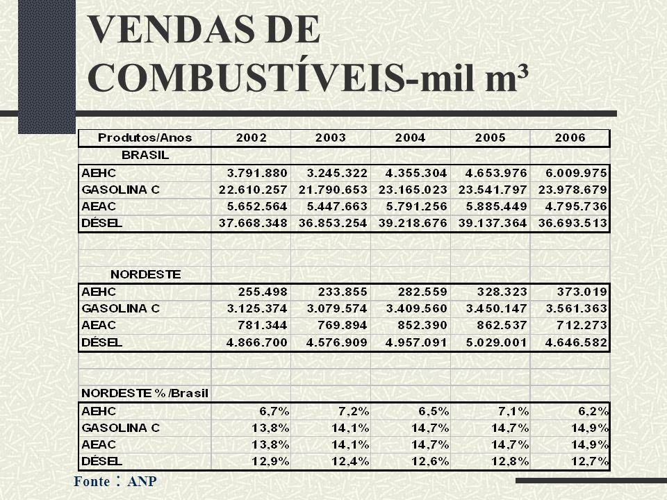VENDAS DE COMBUSTÍVEIS-mil m³ Fonte : ANP