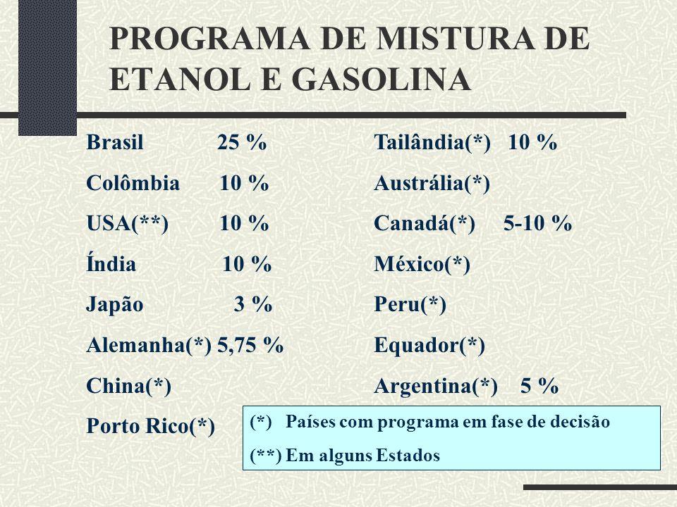 PROGRAMA DE MISTURA DE ETANOL E GASOLINA Brasil 25 % Colômbia 10 % USA(**) 10 % Índia 10 % Japão 3 % Alemanha(*) 5,75 % China(*) Porto Rico(*) Tailând