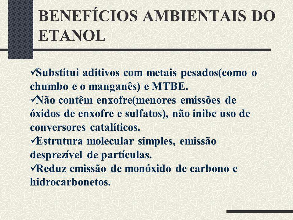 BENEFÍCIOS AMBIENTAIS DO ETANOL Substitui aditivos com metais pesados(como o chumbo e o manganês) e MTBE. Não contêm enxofre(menores emissões de óxido