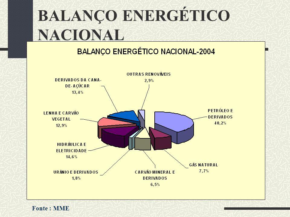 BALANÇO ENERGÉTICO NACIONAL Fonte : MME