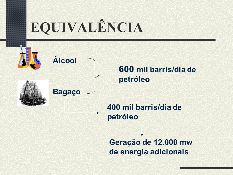 EQUIVALÊNCIA Álcool Bagaço 600 mil barris/dia de petróleo 400 mil barris/dia de petróleo Geração de 12.000 mw de energia adicionais