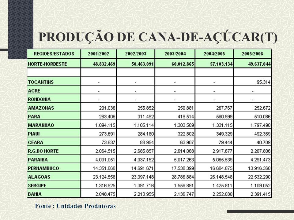 DESENVOLVIMENTO/OPORTU NIDADES CANAL DO SERTÃO – PERNAMBUCO CASO DE SUCESSO : AGROVALE Cultura irrigada Solos férteis Topografia plana Produtividade de até 100 t/cana/ha(C/Sul-85 t/ha) Novas tecnologias agrícolas