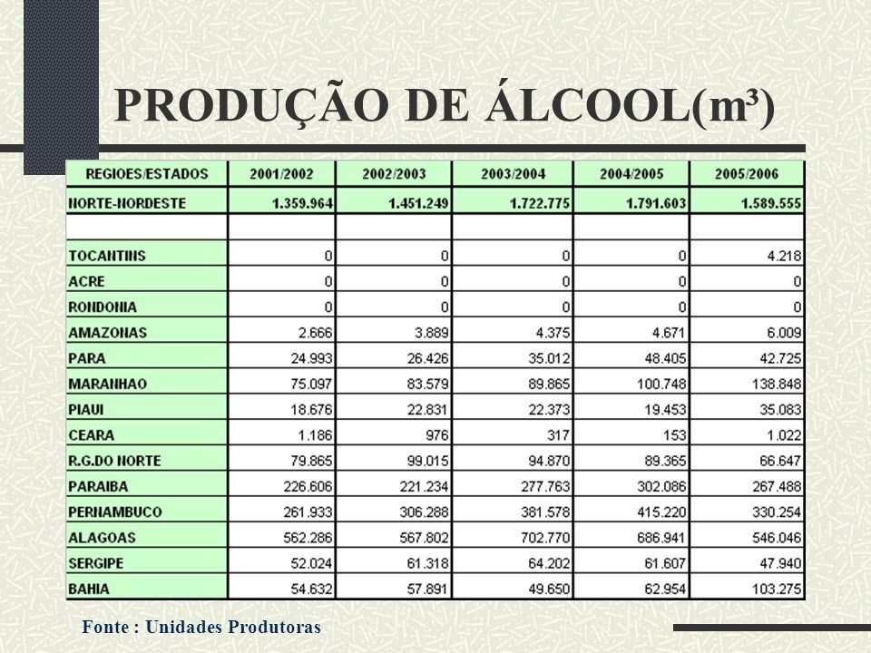 PRODUÇÃO DE ÁLCOOL(m³) Fonte : Unidades Produtoras